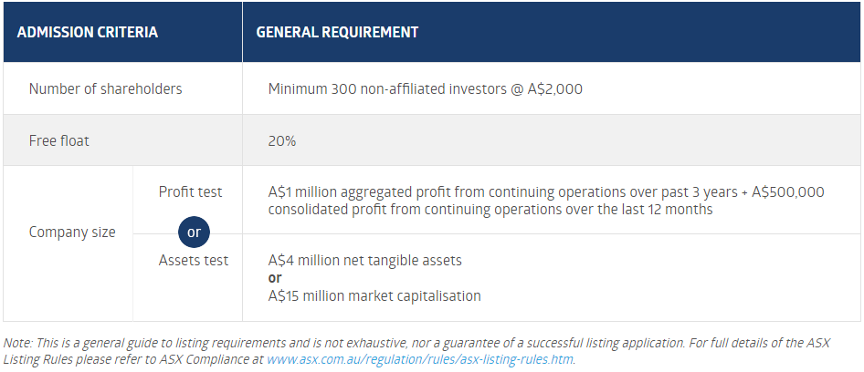 ASX Listing Requirements